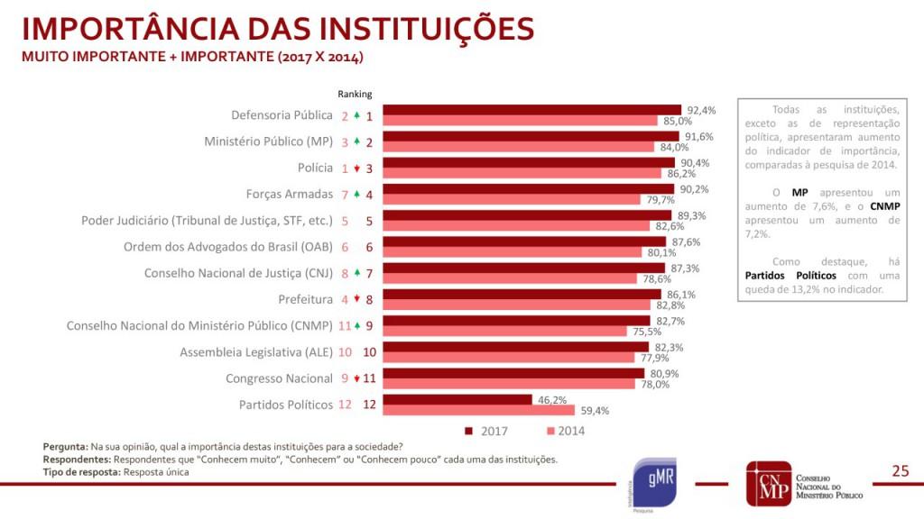 Importância das Instituições